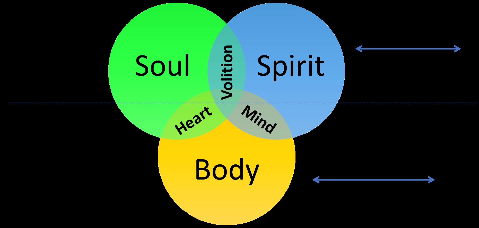 innerbeing